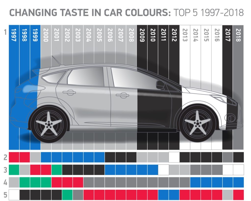 Favourite car colours shown over the years.